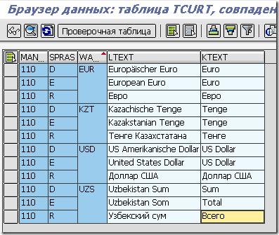 Перевод названий валют