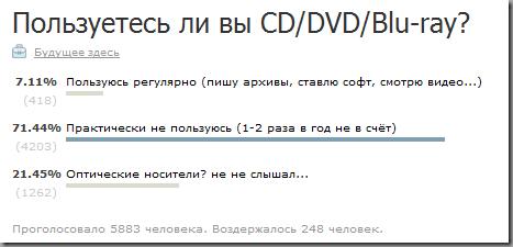 """Результаты опроса """"Пользуетесь вы CD/DVD/BD"""""""