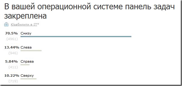 Опрос - В вашей операционной системе панель задач закреплена ...