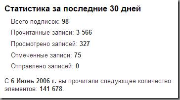 Статистика Google Reader